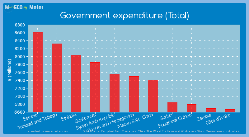 Government expenditure (Total) of Bosnia and Herzegovina