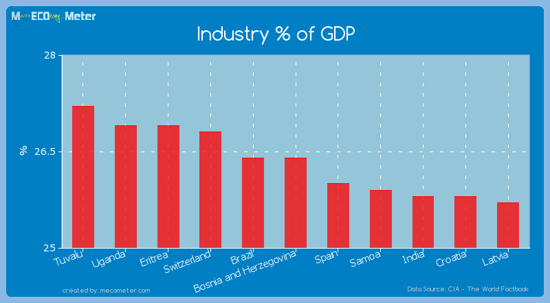 Industry % of GDP of Bosnia and Herzegovina