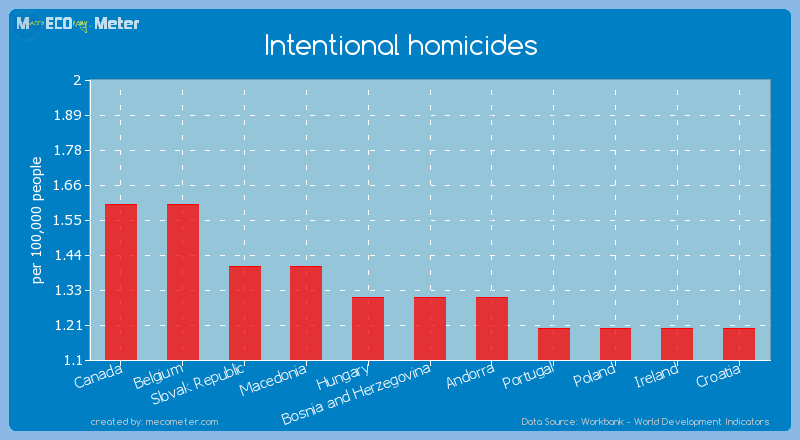 Intentional homicides of Bosnia and Herzegovina