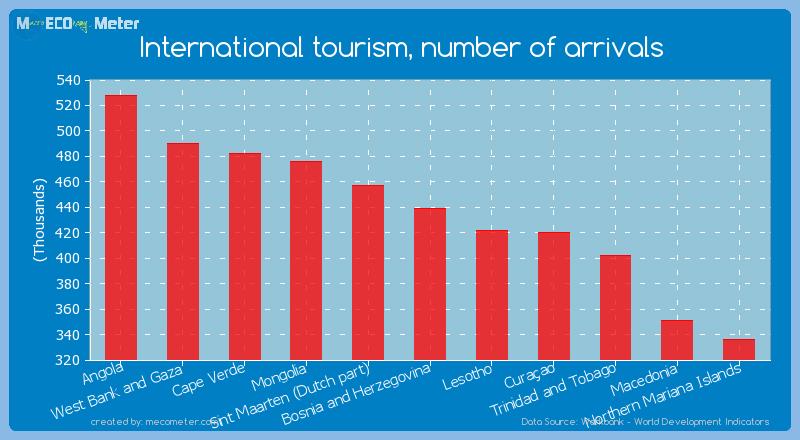 International tourism, number of arrivals of Bosnia and Herzegovina