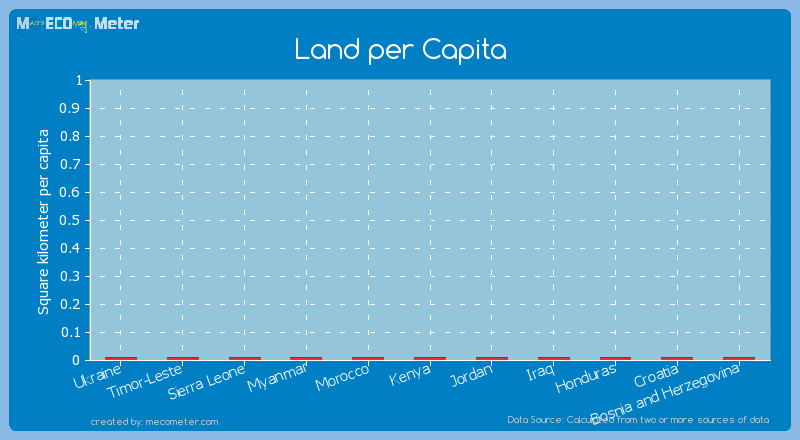 Land per Capita of Bosnia and Herzegovina