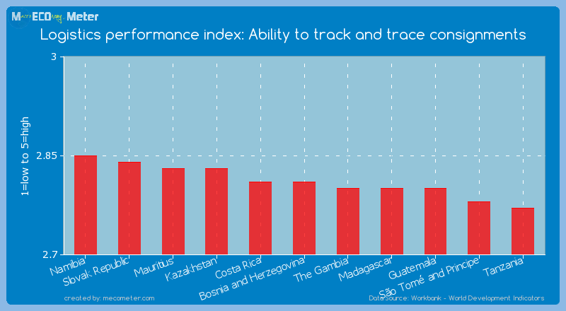 Logistics performance index: Ability to track and trace consignments of Bosnia and Herzegovina