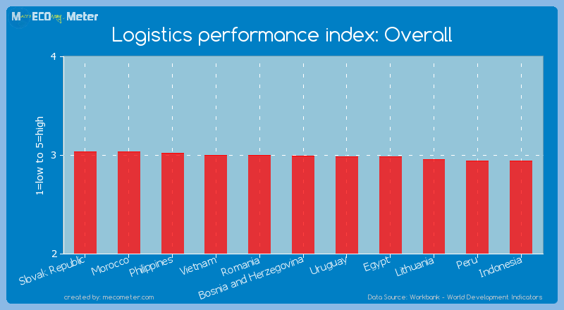 Logistics performance index: Overall of Bosnia and Herzegovina