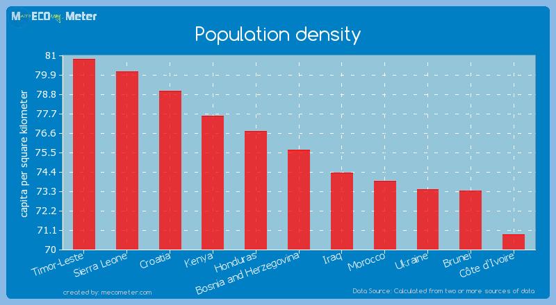 Population density of Bosnia and Herzegovina