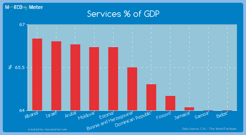 Services % of GDP of Bosnia and Herzegovina