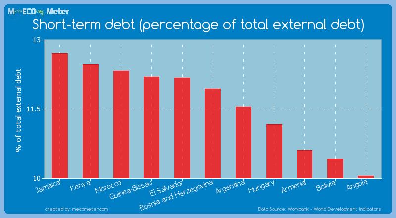 Short-term debt (percentage of total external debt) of Bosnia and Herzegovina