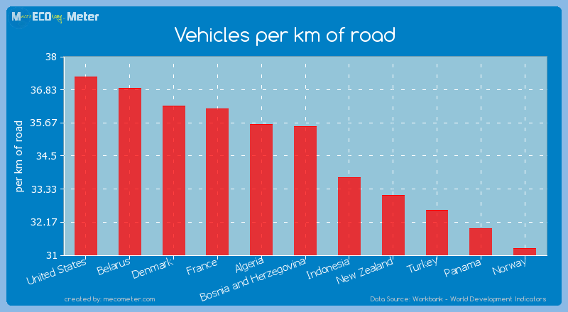 Vehicles per km of road of Bosnia and Herzegovina