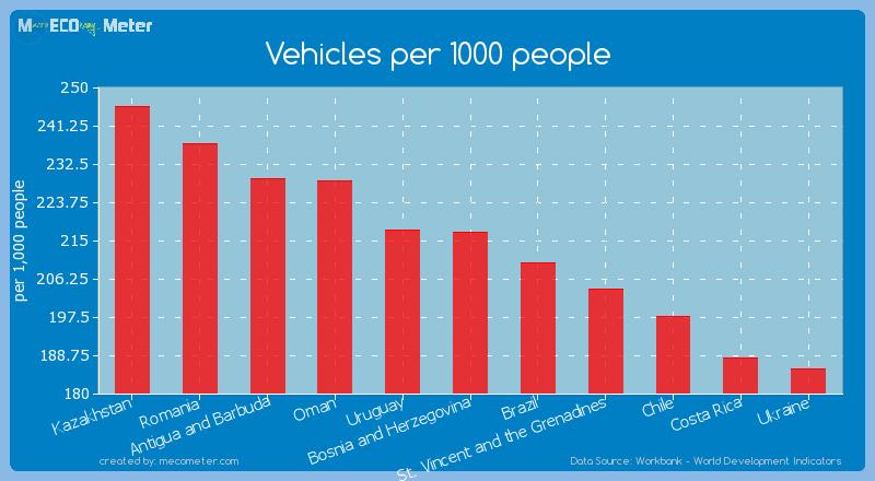 Vehicles per 1000 people of Bosnia and Herzegovina