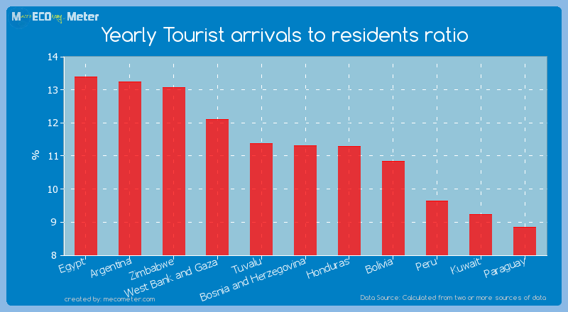 Yearly Tourist arrivals to residents ratio of Bosnia and Herzegovina
