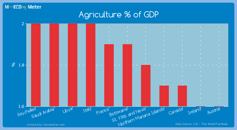 Agriculture % of GDP of Botswana