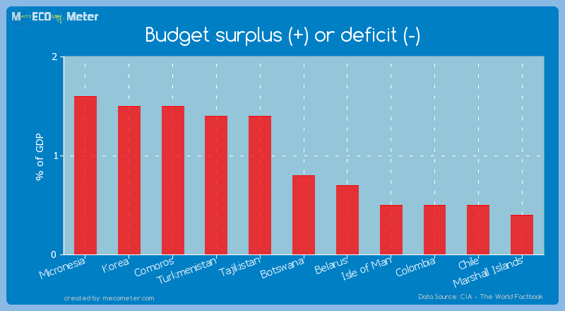 Budget surplus (+) or deficit (-) of Botswana