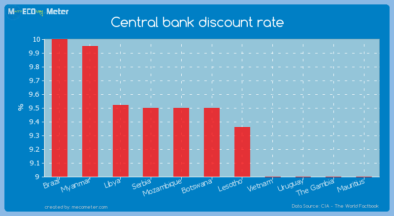 Central bank discount rate of Botswana