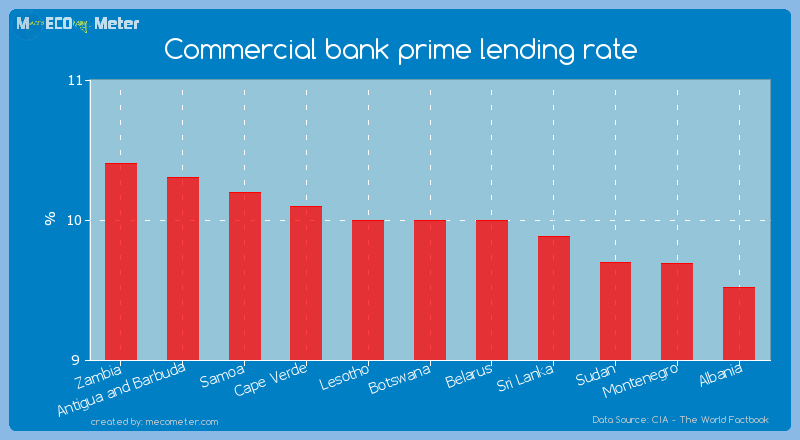 Commercial bank prime lending rate of Botswana