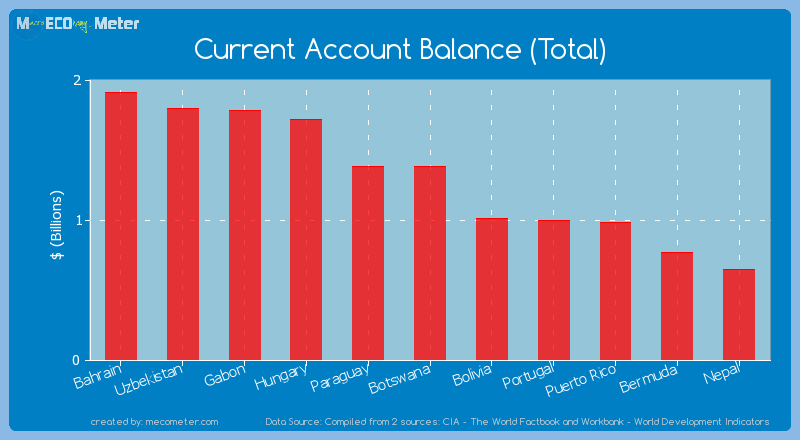 Current Account Balance (Total) of Botswana