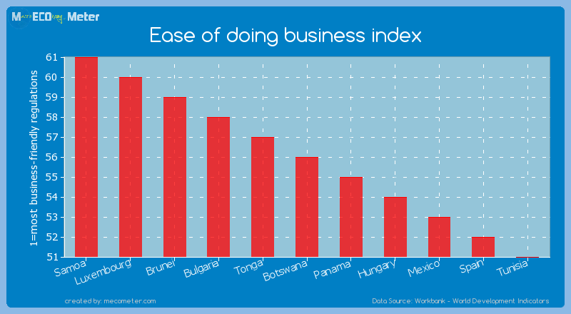 Ease of doing business index of Botswana