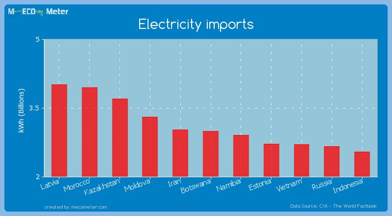 Electricity imports of Botswana