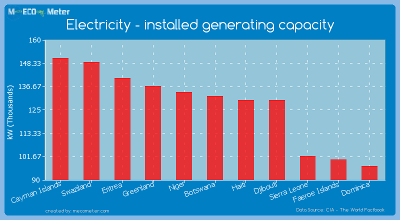 Electricity - installed generating capacity of Botswana