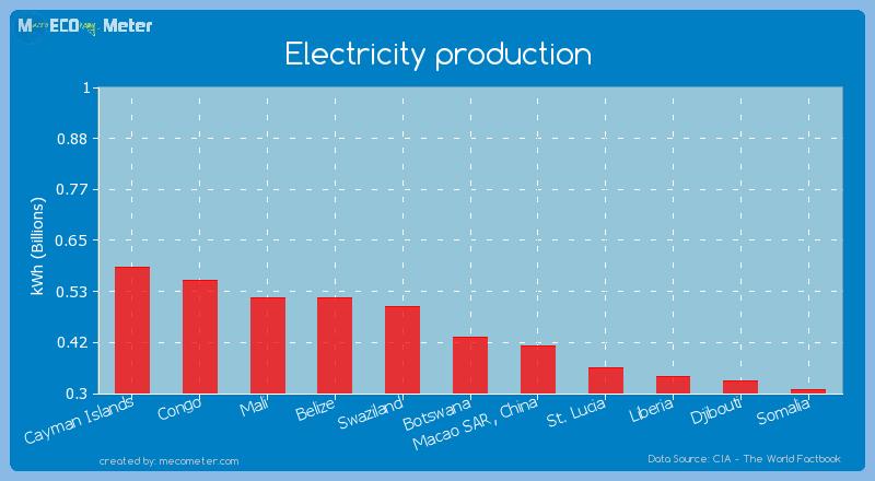 Electricity production of Botswana