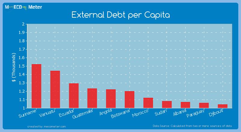 External Debt per Capita of Botswana