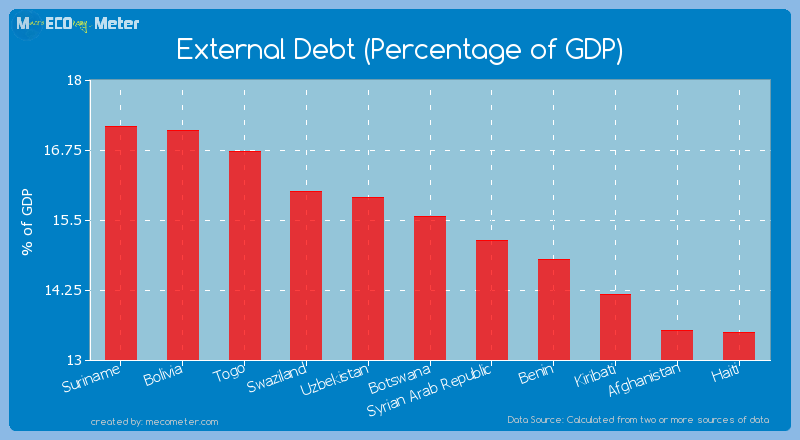 External Debt (Percentage of GDP) of Botswana