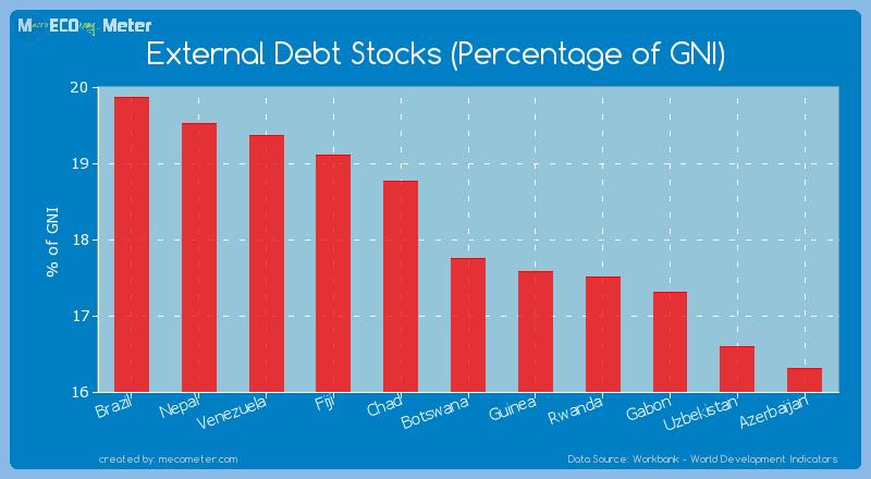 External Debt Stocks (Percentage of GNI) of Botswana
