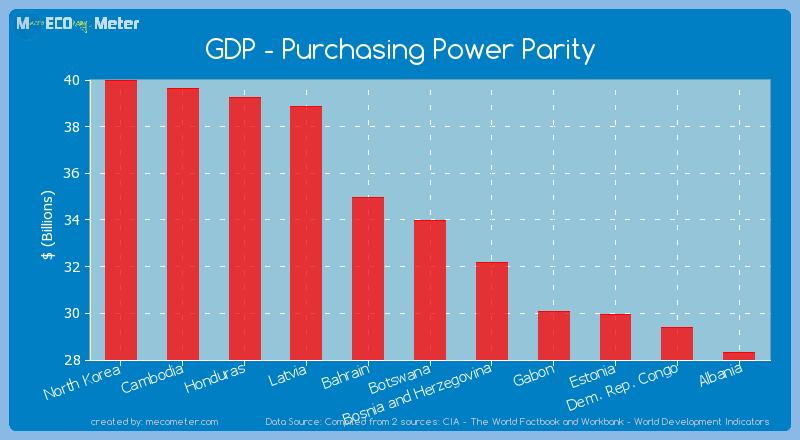 GDP - Purchasing Power Parity of Botswana