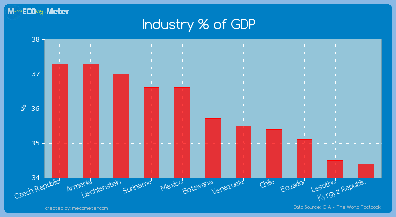 Industry % of GDP of Botswana