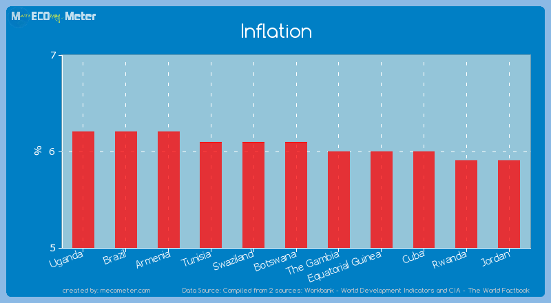 Inflation of Botswana