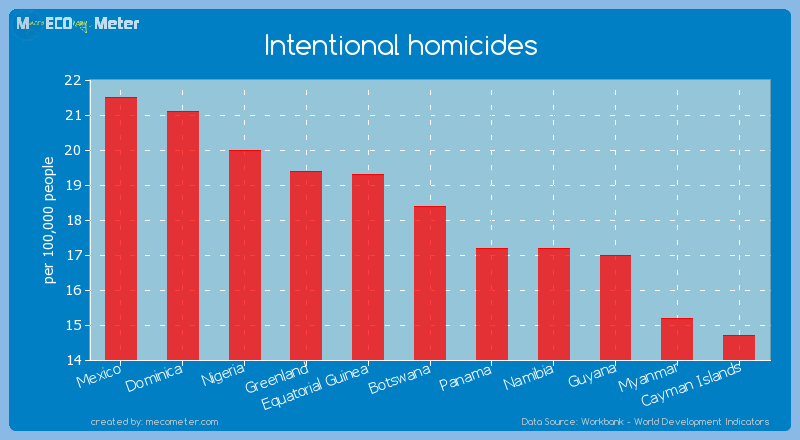 Intentional homicides of Botswana