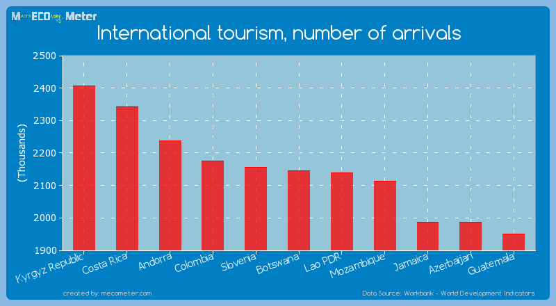 International tourism, number of arrivals of Botswana