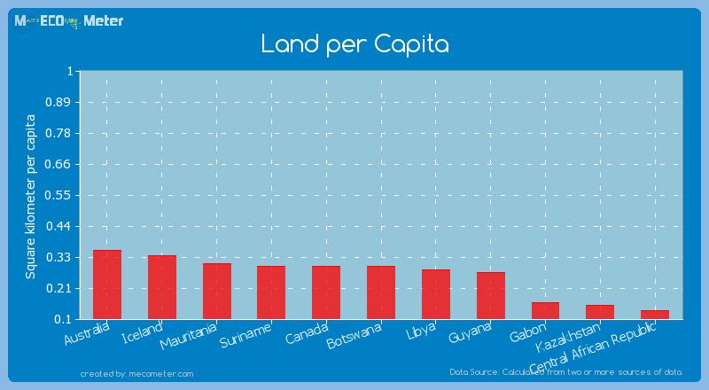 Land per Capita of Botswana