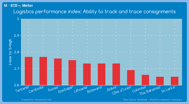 Logistics performance index: Ability to track and trace consignments of Botswana