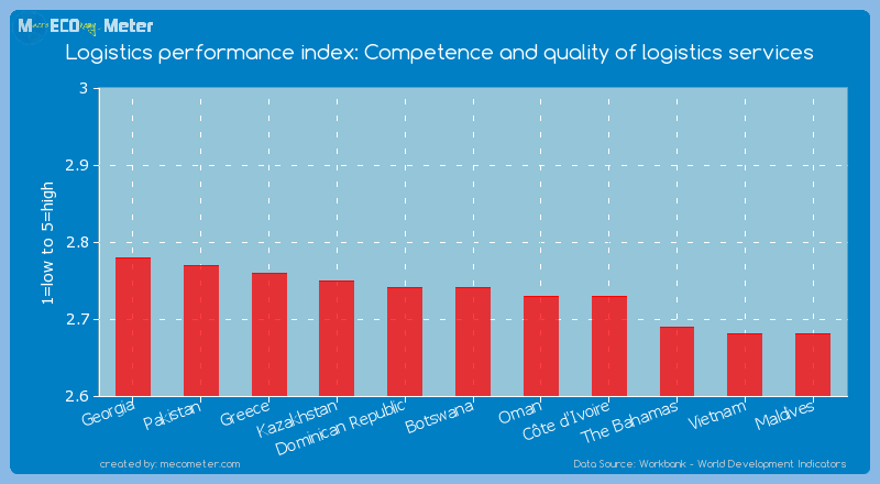 Logistics performance index: Competence and quality of logistics services of Botswana
