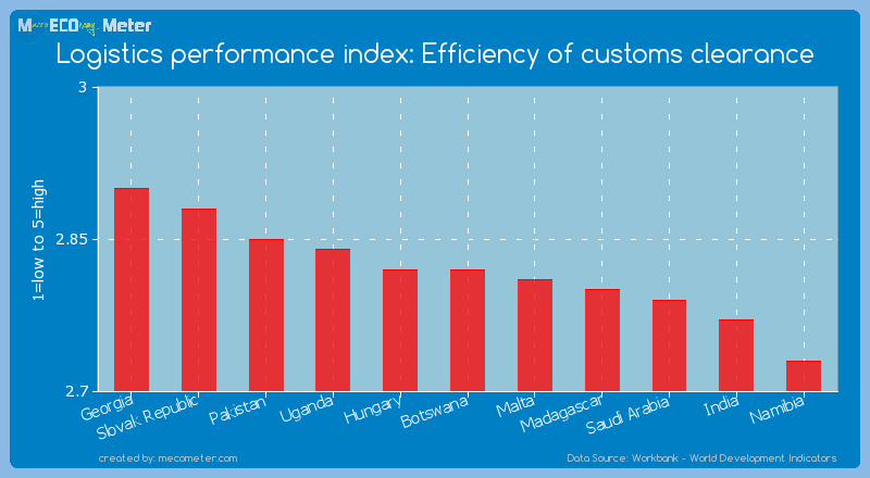 Logistics performance index: Efficiency of customs clearance of Botswana