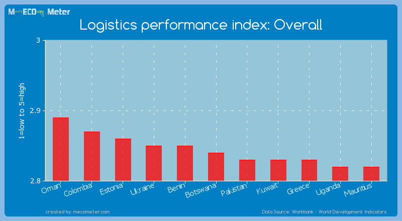Logistics performance index: Overall of Botswana