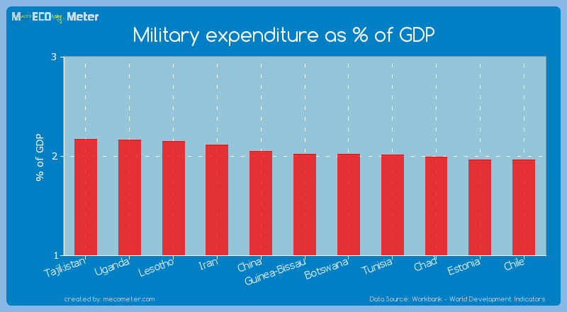 Military expenditure as % of GDP of Botswana
