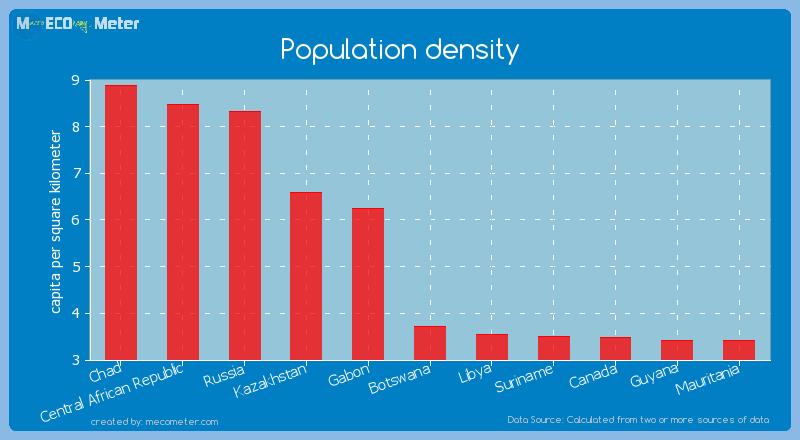 Population density of Botswana