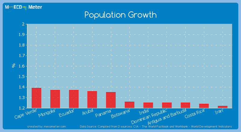 Population Growth of Botswana