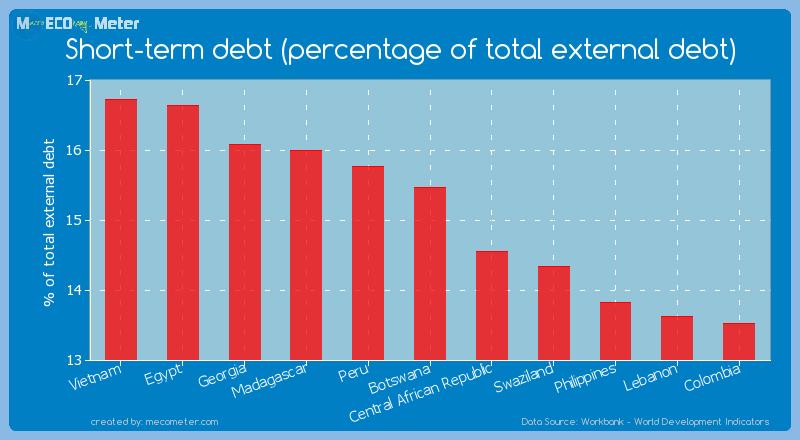 Short-term debt (percentage of total external debt) of Botswana