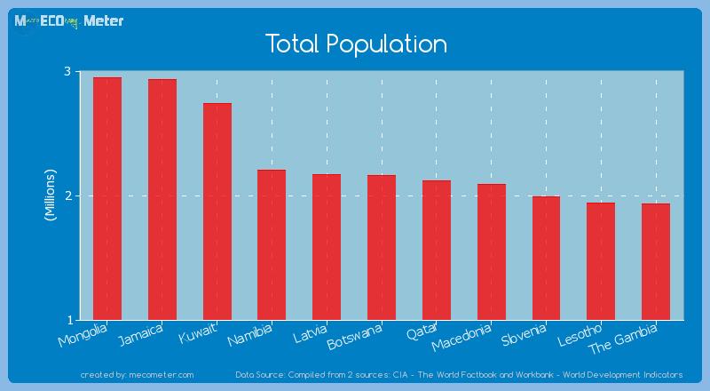 Total Population of Botswana