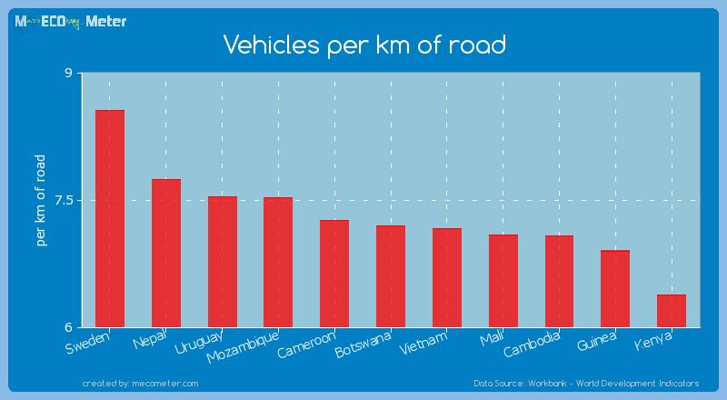 Vehicles per km of road of Botswana
