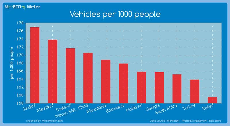 Vehicles per 1000 people of Botswana