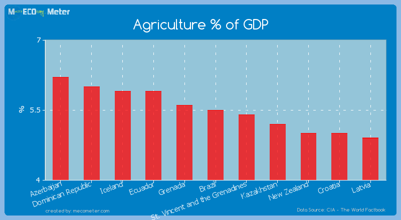 Agriculture % of GDP of Brazil