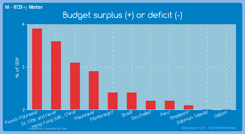 Budget surplus (+) or deficit (-) of Brazil