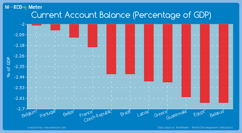Current Account Balance (Percentage of GDP) of Brazil