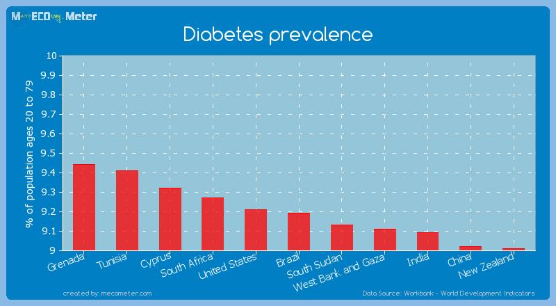 Diabetes prevalence of Brazil