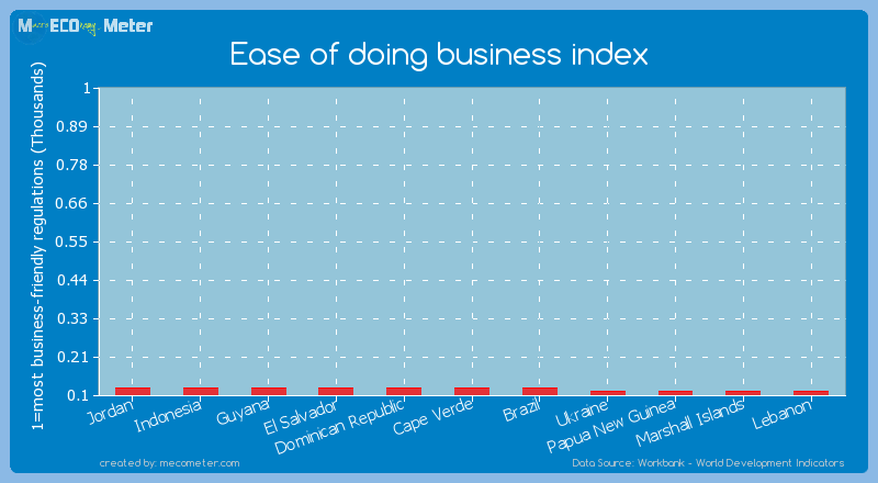 Ease of doing business index of Brazil