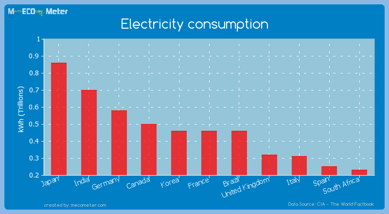 Electricity consumption of Brazil