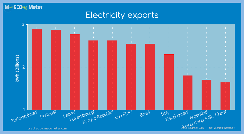 Electricity exports of Brazil