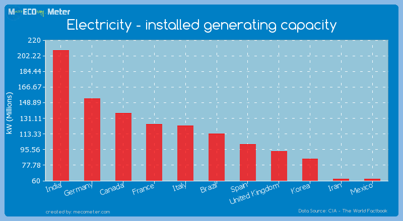 Electricity - installed generating capacity of Brazil